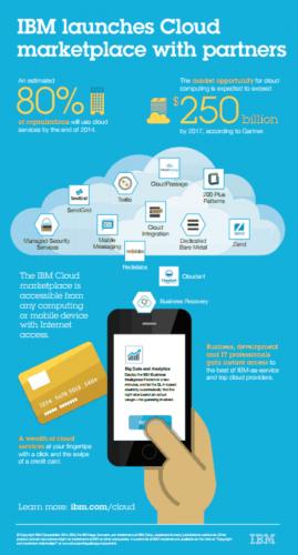 IBM Cloud marketplace 有免費或付費服務,並將結集多家合作供應商提供服務。