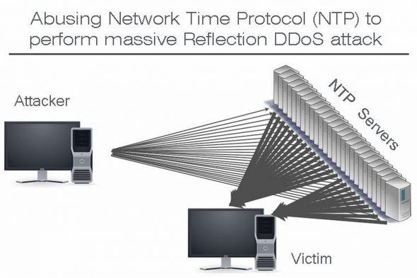 NTP 反射攻擊或將取代僵屍網路,成為 DDoS 攻擊的主要手段。