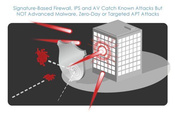 面對 APT 攻擊,企業愈來愈防不勝防。