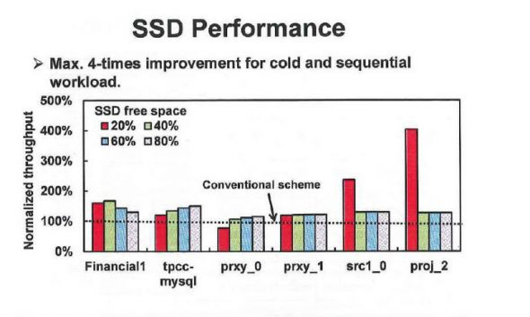 SSD 的效率說明圖