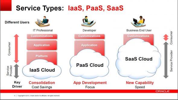 甲骨文是市場上少數,能在公有雲、私有雲、混合雲之上,完整提供由 IaaS、PaaS 到 SaaS 三個層面的服務的廠商。