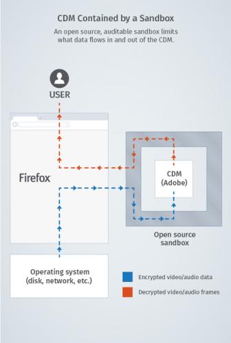 Firefox 加入 DRM 機制後的工作流程圖