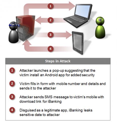 iBanking 的攻擊流程示意圖