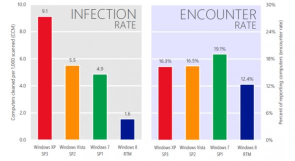 梁兆昌警告 XP 的感染率是 Windows 8 RTM 的 5.7 倍。