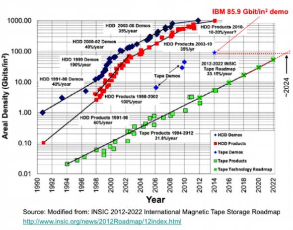 IBM 的磁帶技術成長圖