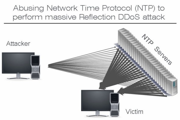 Abusing-Network-Time-Protocol-NTP-to-perform-massive-Reflection-DDoS-attack-590x393
