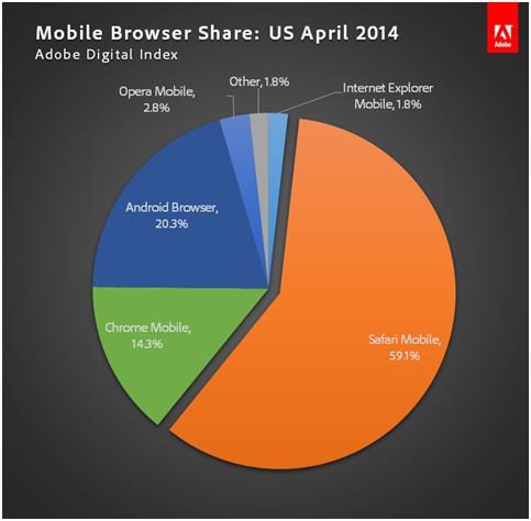 mobilebrowswerapril