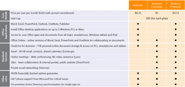 office365-new-business-plans