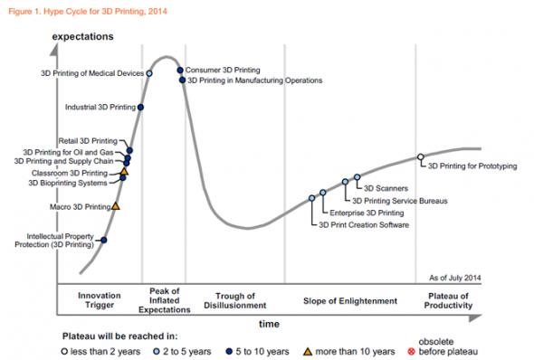 Gartner 預測距離真正完全普及還有 5 至 10 年時間,一般公司還未能完全掌握技術。