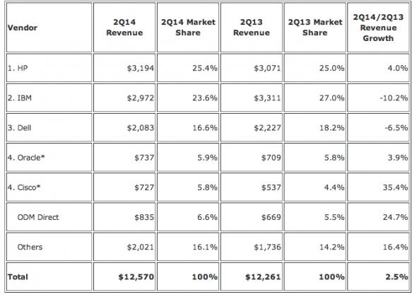 IDC-Server-revenue-2Q-2014