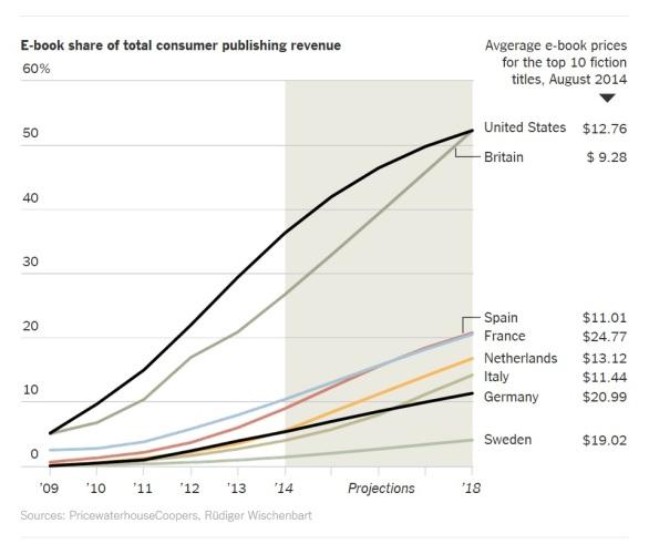 e-book-share-revenue