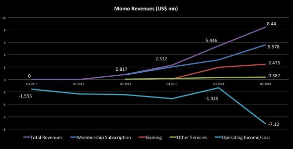 momo-revenues-1