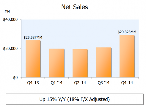 amazon-2014-q4-net-sales-1