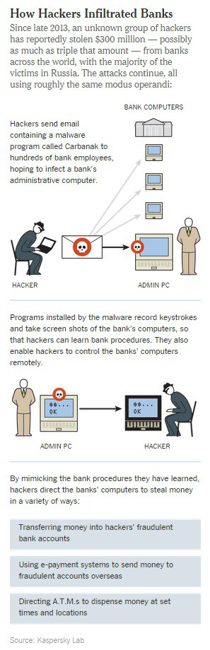 kaspersky-lab-bank-malware-2