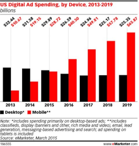 mobile-ad-revenues-blow-early-next-year-2
