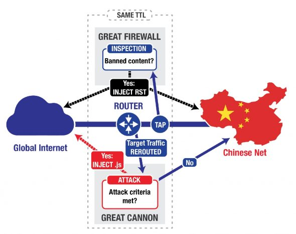 china-cyber-censorship-weapon-great-cannon-1