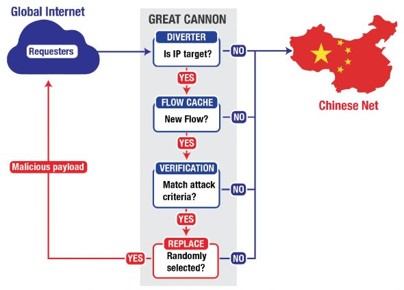 china-cyber-censorship-weapon-great-cannon-2