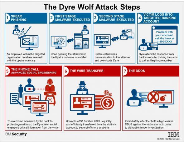 dyre-wolf-social malware-2