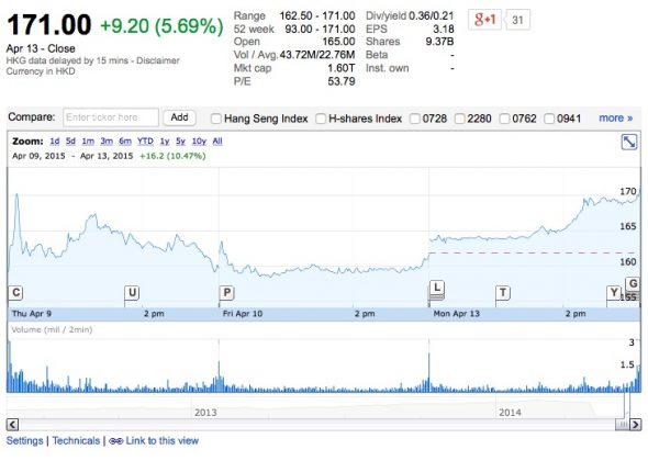 tencent-hits-200-billion-market-cap-for-the-first-time-2