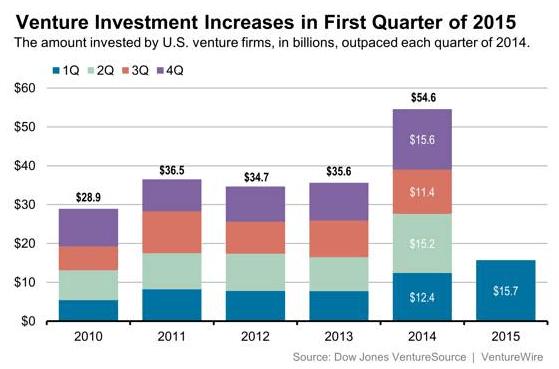 venture-capital-investments-have-biggest-q1-since-2000-2