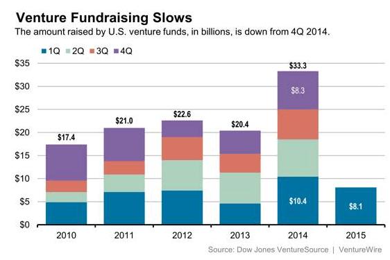 venture-capital-investments-have-biggest-q1-since-2000-3