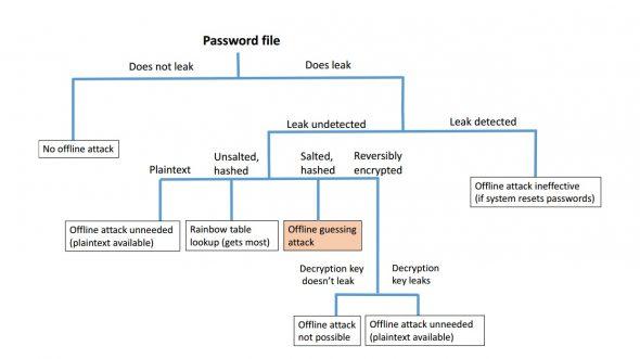 microsoft-internet-password-research-2