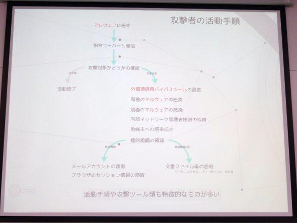 blue-termite-apt-targets-jp-only-2