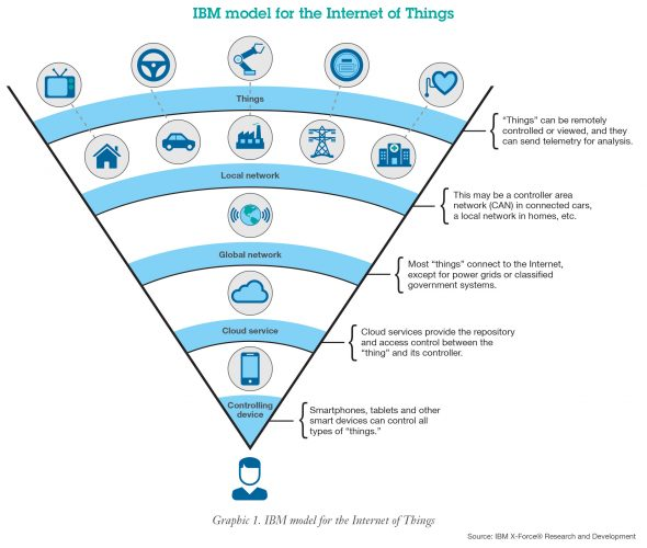 ibm-diana-kelley-security-of-internet-of-thing-byod-policy-2