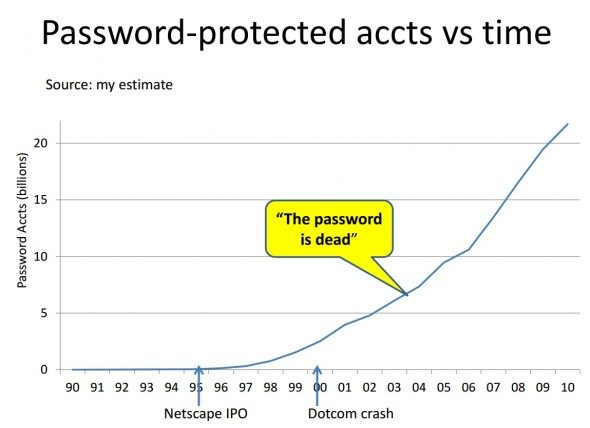 microsoft-internet-password-research-3-590x428
