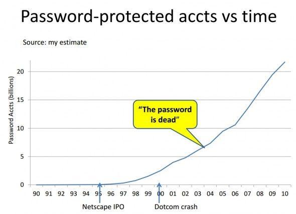 microsoft-internet-password-research-3-590x428