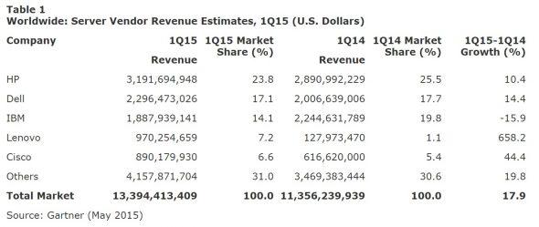 worldwide-server-shipments-grew-2015-q1-2