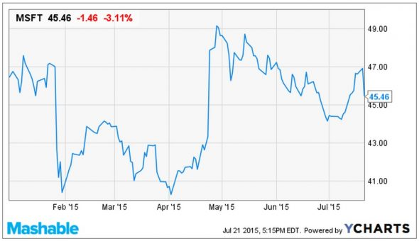 microsoft-tops-analyst-expectations-despite-weathering-big-losses-2