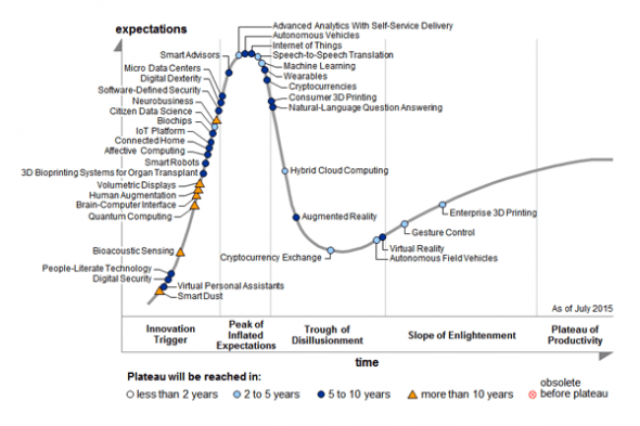 hype-cycle-2015