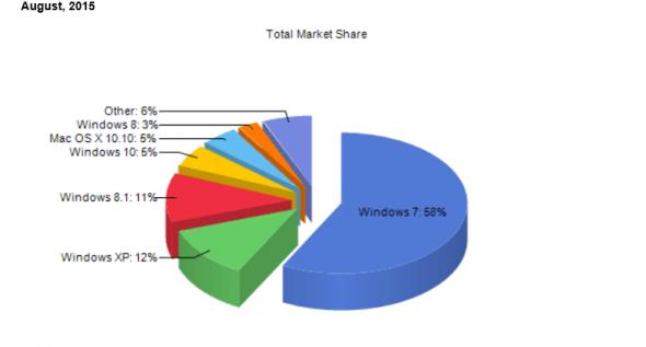 windows-market-share-august