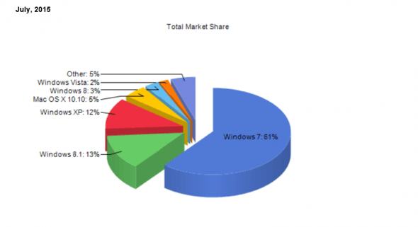 windows-market-share-july