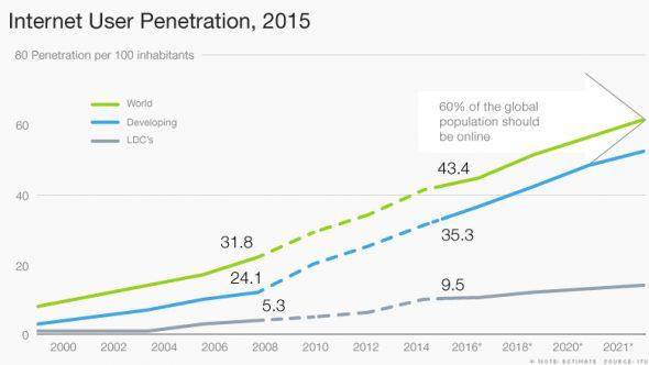 151013113602-chart-internet-user-penetration-780x439