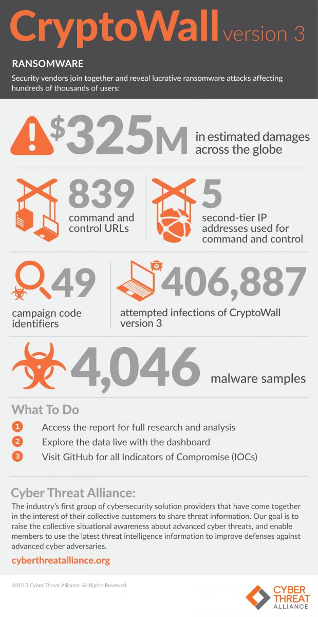 CTA CryptoWall v3 Infographics-1