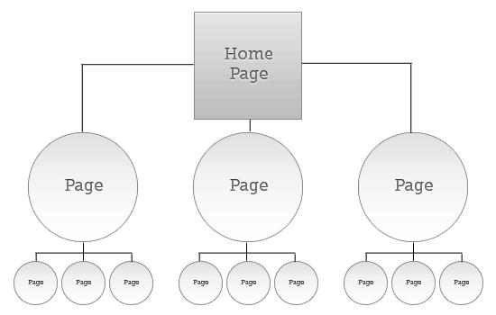 site-hierarchy