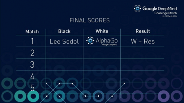 alphago-round1-score
