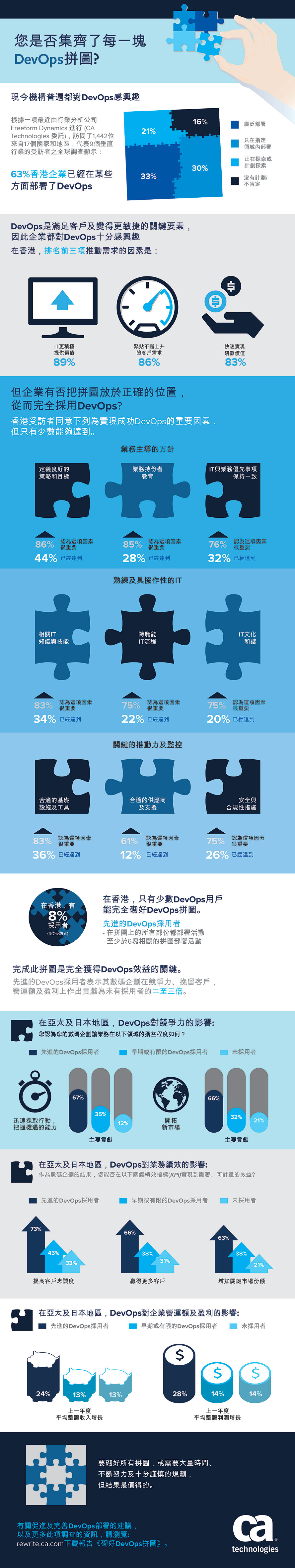 ca-devops-infographic_final_HK_FINAL