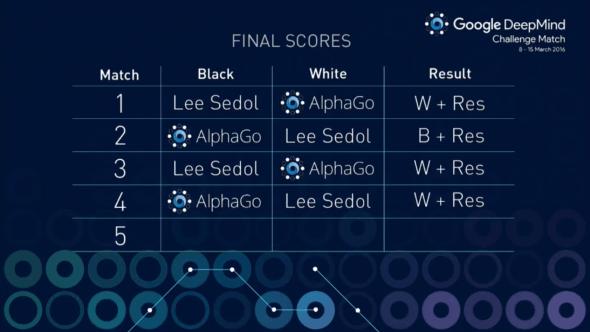 match-4-result