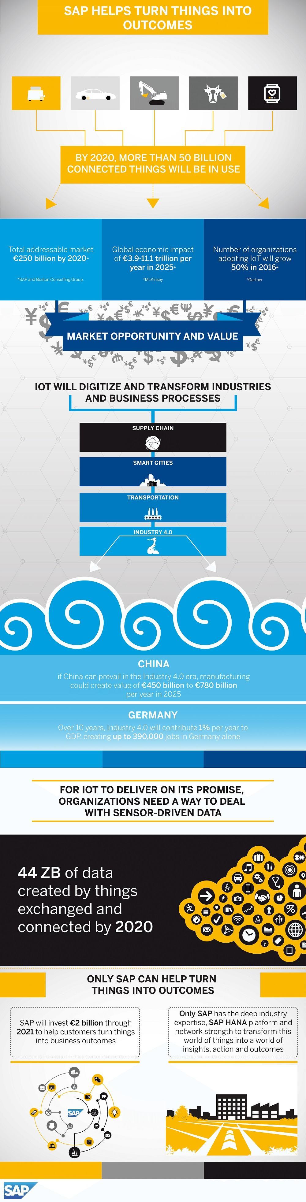 sap-iot_infographics