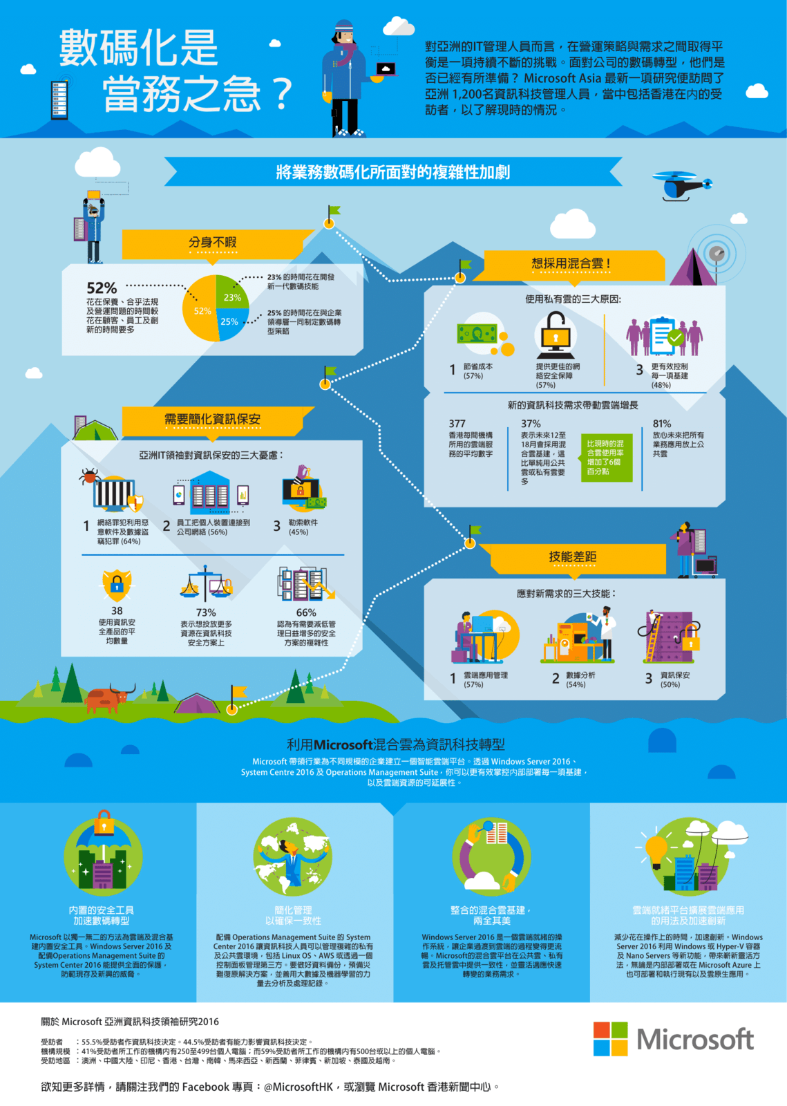 infographics-transform-it-with-hybrid-cloud-hk
