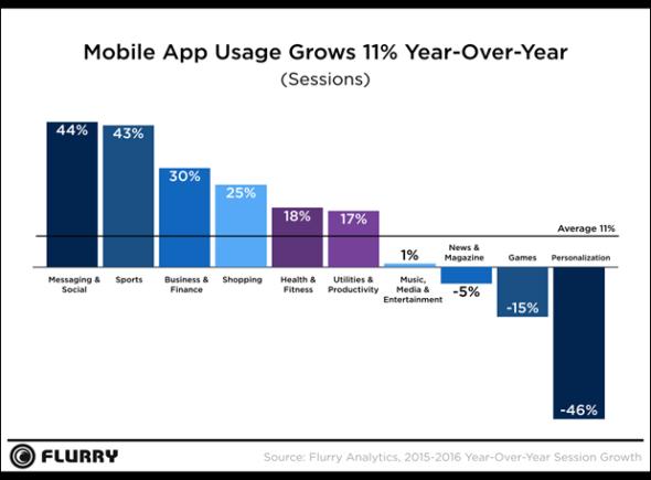 App 整體使用量增長顯著按年上升 11%