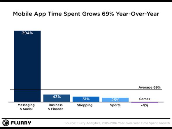 2016 年最熱門 App 類別的使用時間趨勢分析