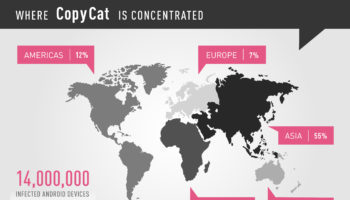 where-copycat-is-concentrated