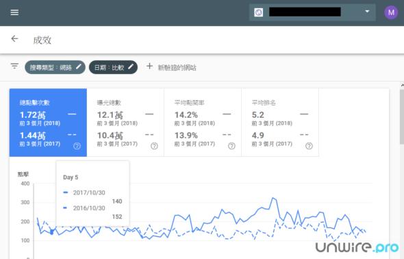 新版 Search Console 提供網站過去 16 個月於 Google 搜尋的曝光率、點擊率和排名,故用戶能比較網站過去三個月與去年同期的表現。