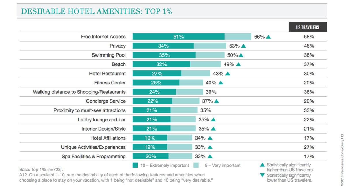 Resonance Consultancy 的調查發現,年收入 200,000 美元的受訪者中,有 66% 認為免費 Wi-Fi 是「非常重要」或「極為重要」