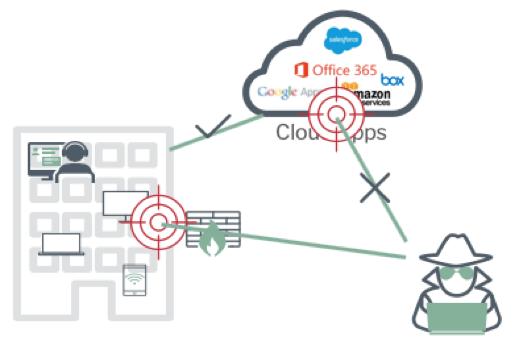 cloudblog1